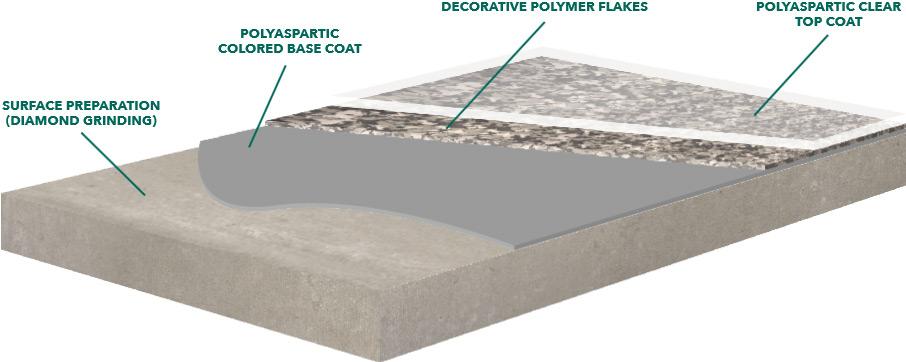 Garage Polyaspartic Floor Coating Installation Garage